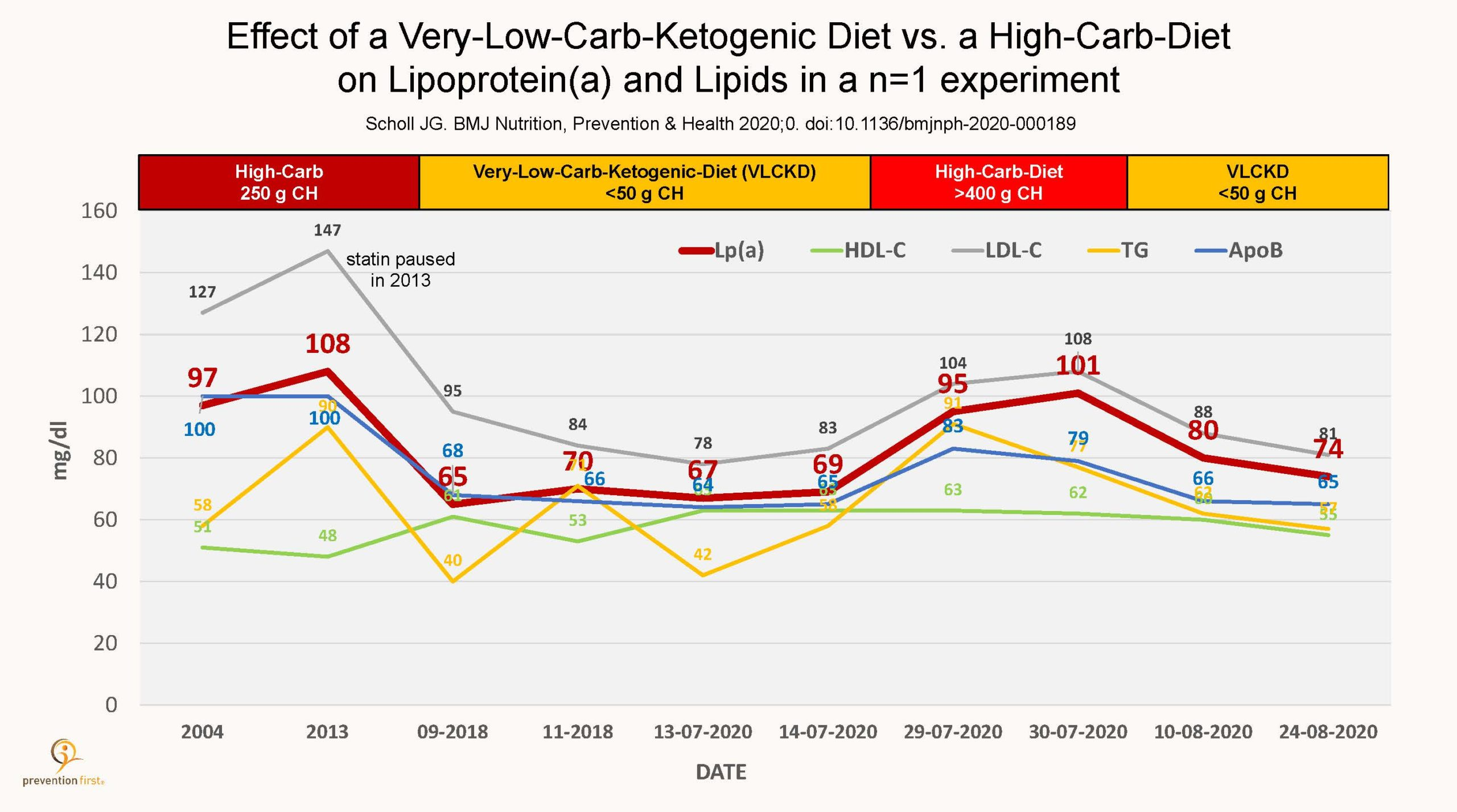 Lipoprotein(a) und Ernährung